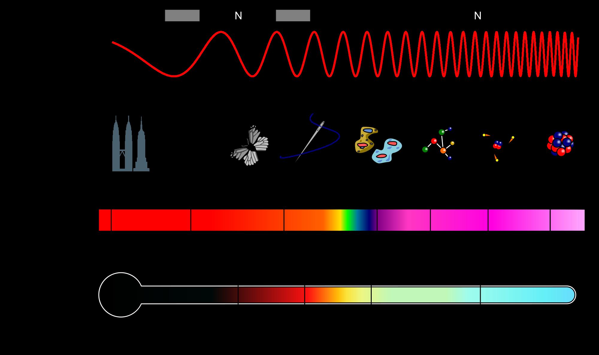 Det elektromagnetiske spekteret. Foto: Wikipedia