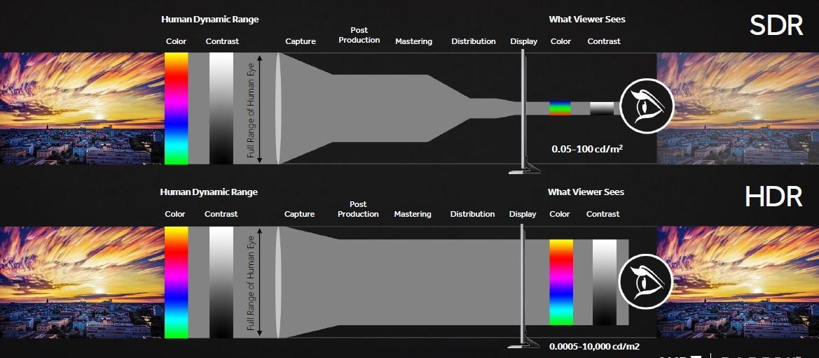 Slik forklarer AMD HDR. Merk at du må ha en HDR-klar skjerm og eget innhold for å dra nytte av teknologien.