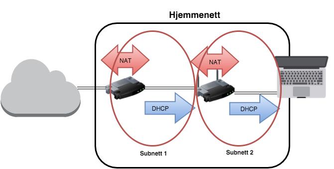 Har du to rutere som begge «NAT-er» får du i praksis to subnett. DHCP-serveren i hver ruter deler ut IP-adresser i hvert sitt subnett. Illustrasjon: Tek.no Tek.no