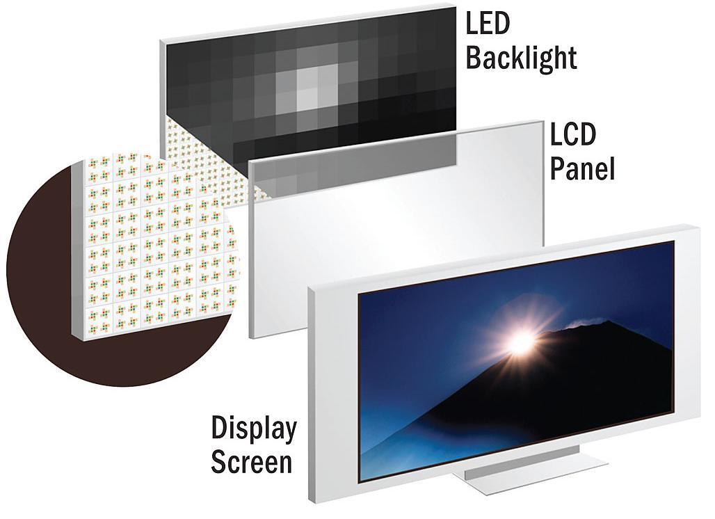 LED-baklys (lokal dimming) på Sony XBR8 (Illustrasjon: Sony)