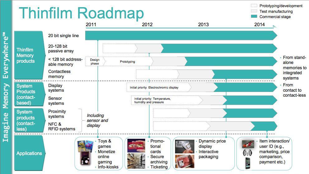 Thin Films veikart forteller hvor de forventer å se teknologien i bruk.