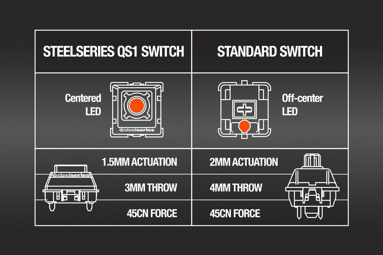 QS1 sammenlignet med en annen typisk mekanisk bryter.