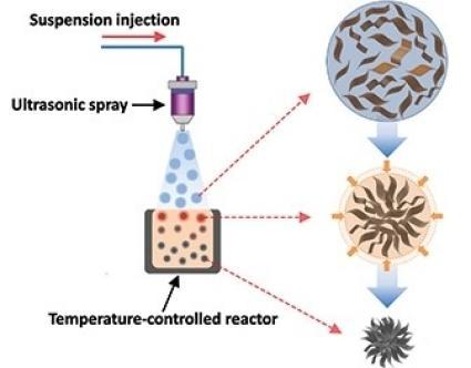 Illustrasjon av prosessen. Foto: Chem. Mater