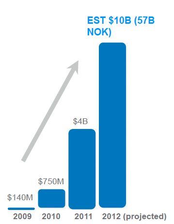 PayPal estimerer at mobile betalinger via PayPal vil passere 10 milliarder dollar i år.Foto: PayPal.