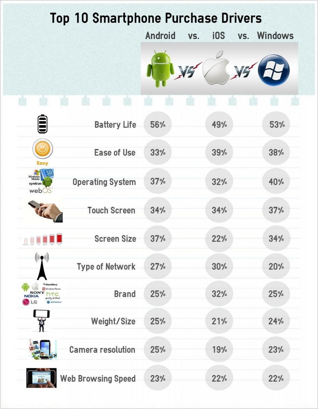 IDCs grafikk viser tydelig hva som er viktig når vi skal velge mobiltelefon.Foto: IDC