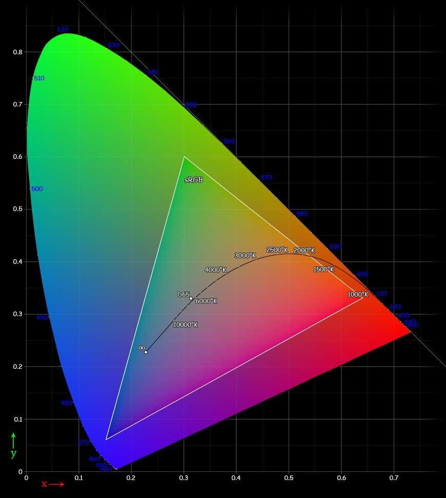Trekanten inne i diagrammet viser fargene 8-bits skjermer viser deg i dag. Fargespekteret rundt blir med nye DisplayPort 1.3 tilgjengelig for skjermer som støtter 12-bit-modus.Foto: Wikipedia