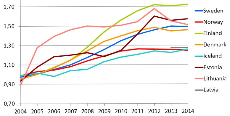I Norge er antallet mobilabonnementer per innbygger lavere enn hos våre naboer (klikk for større bilde). Foto: Nkom (skjermdump)