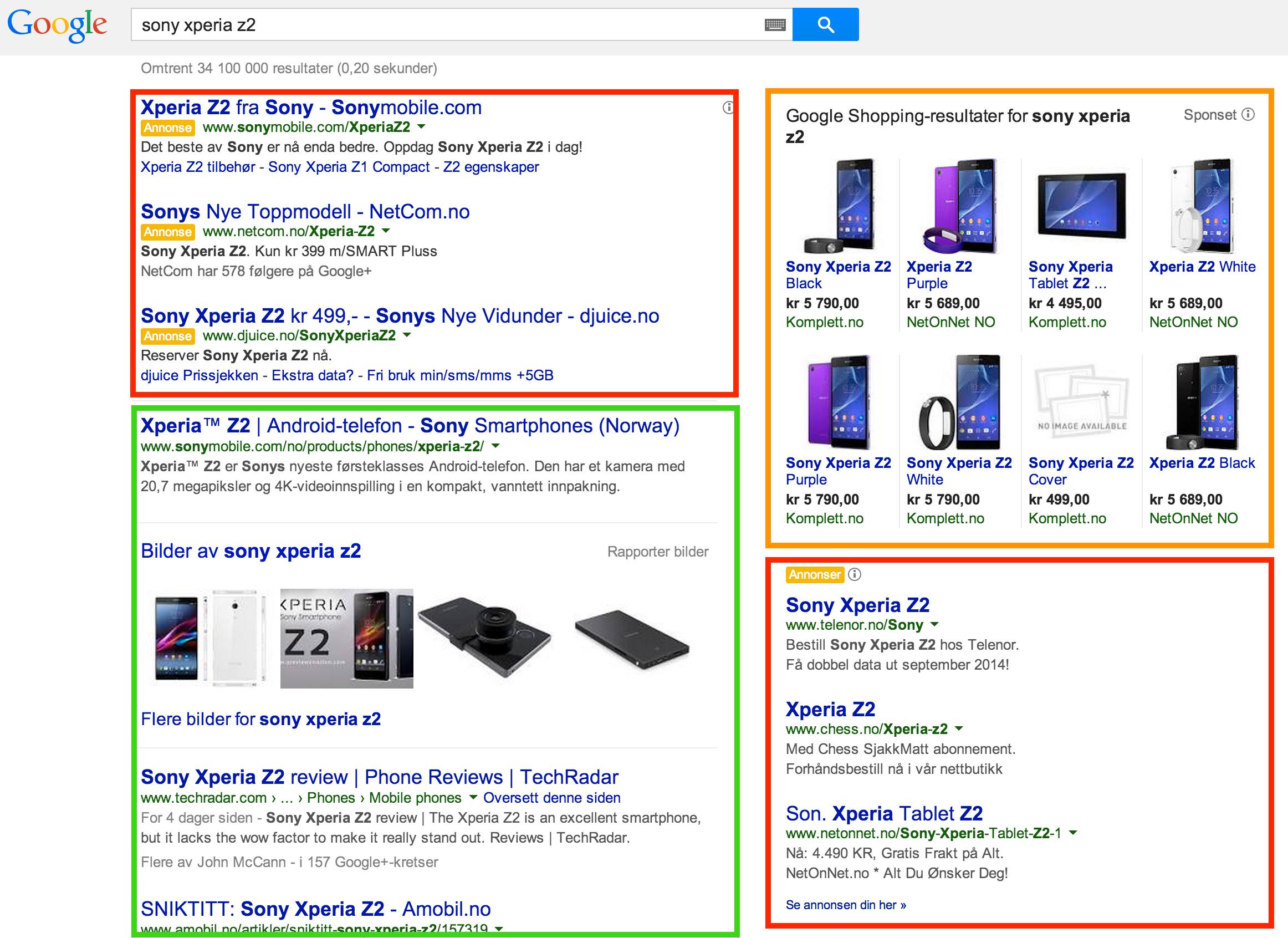 Tekstannonser (rødt), Google Shopping-annonser (oransje) og organiske treff (grønt). Annonsene kan dekke opptil to tredjedeler av søkeresultatet, og enda mer dersom du har en lav skjermoppløsning.