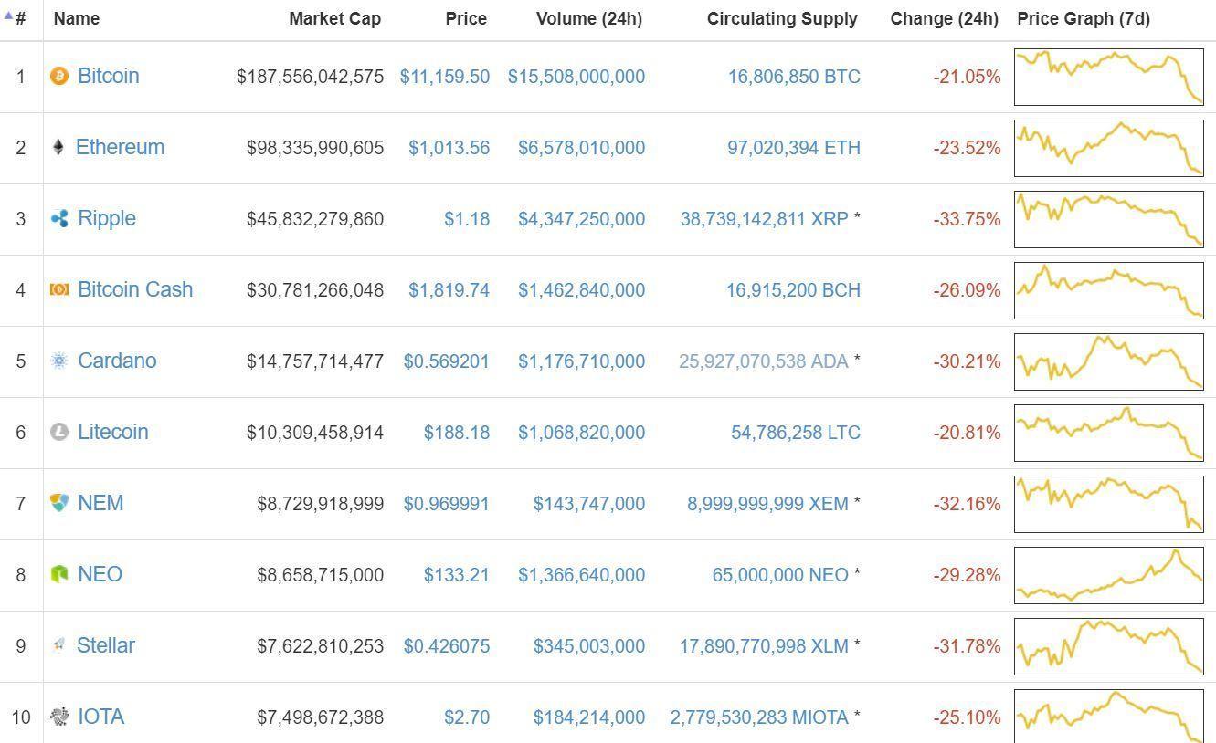 Alle de store kryptovalutaene sliter. Dette er topp ti-listen, med mange røde tall.