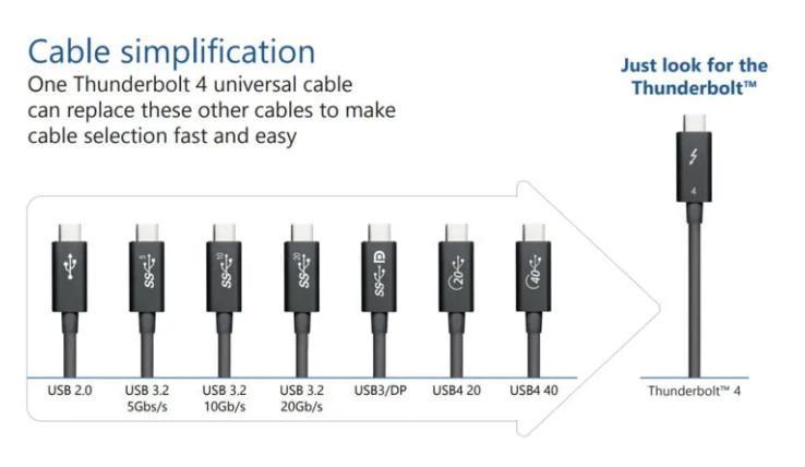 Slik illustrerer Intel hvordan Thunderbolt 4 gjør at du slipper å bekymre deg for de ulike USB-standardene.