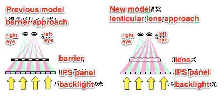 Hitachi lanserer ny 3D-skjerm