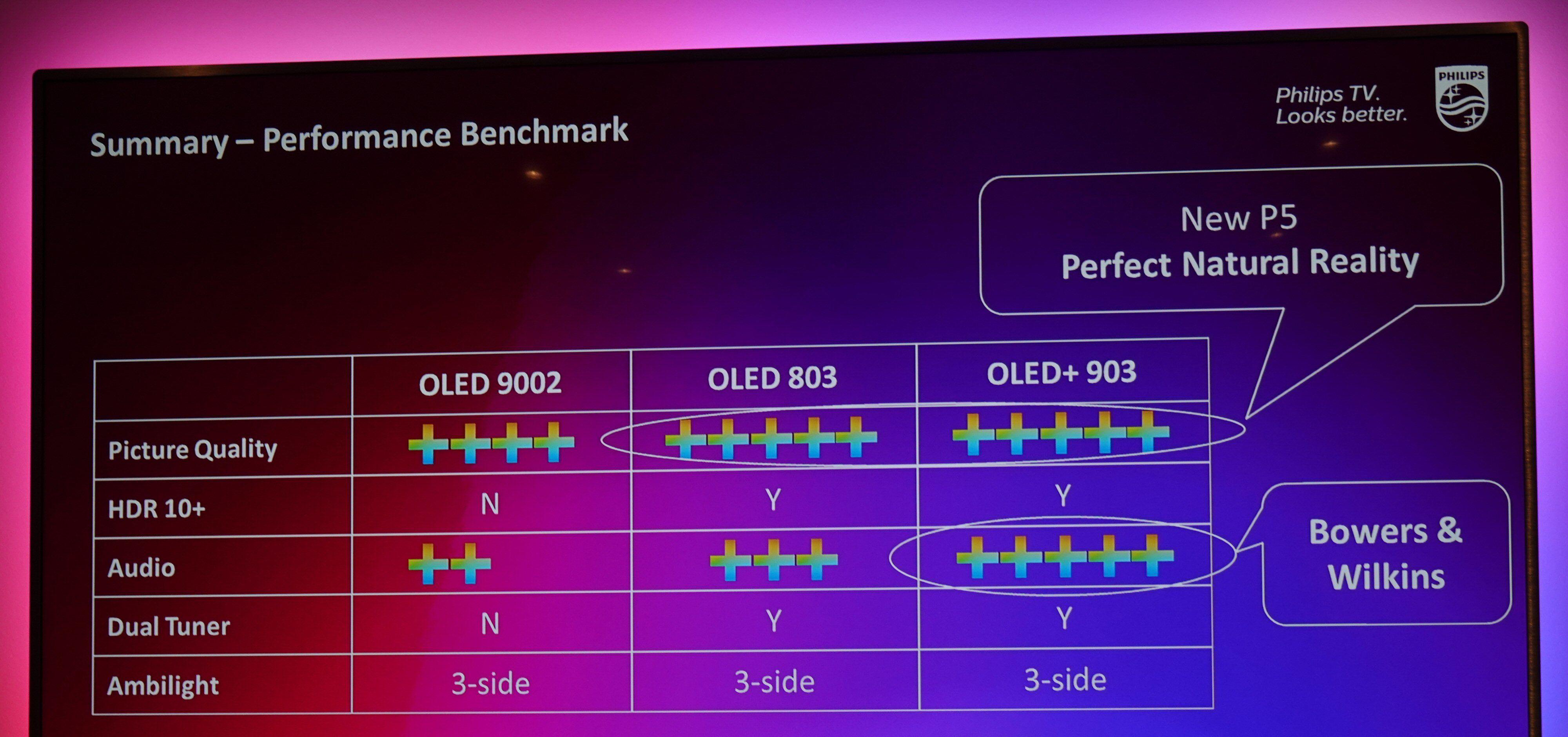 Slik sammenligner Philips selv sine toppmodeller.