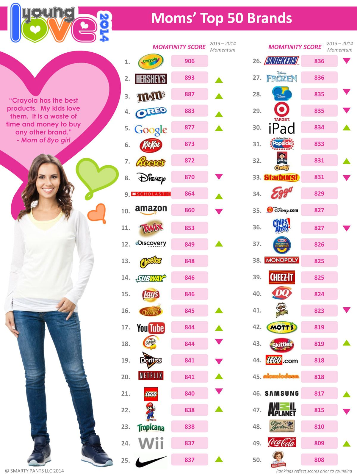 Moms Top 50 Brands List 2014.Foto: Smarty Pants