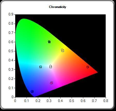 Slik ble resultatet etter at vi justerte bildet. Jo nærmere prikkene er senter av firkantene, jo mer korrekt er fargene.