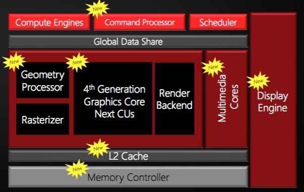 Polaris-arkitekturen, eller GCN 4.0.