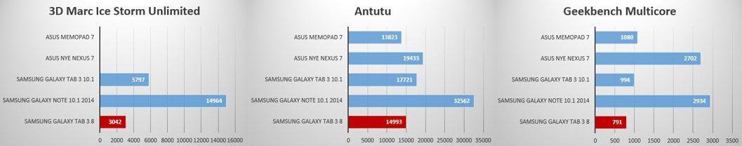 Galaxy Tab 3 8 fungerer overraskende bra i praksis, sammenliknet med hvor dårlig den gjør det i rene ytelsestester..