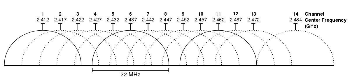 De ulike kanalene overlapper hverandre. I USA anbefales det å bruke kanal 1, 6 og 11, mens det her i Europa anbefales å bruke 1, 5, 9 og 13.