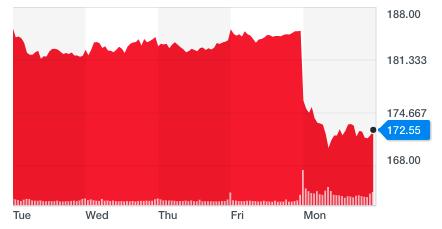 Mandag falt Facebook-aksjene med 7 prosent, og den har ikke gått opp igjen siden.