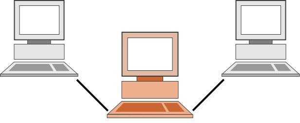 En proxy (farget) opererer mellom to maskiner.