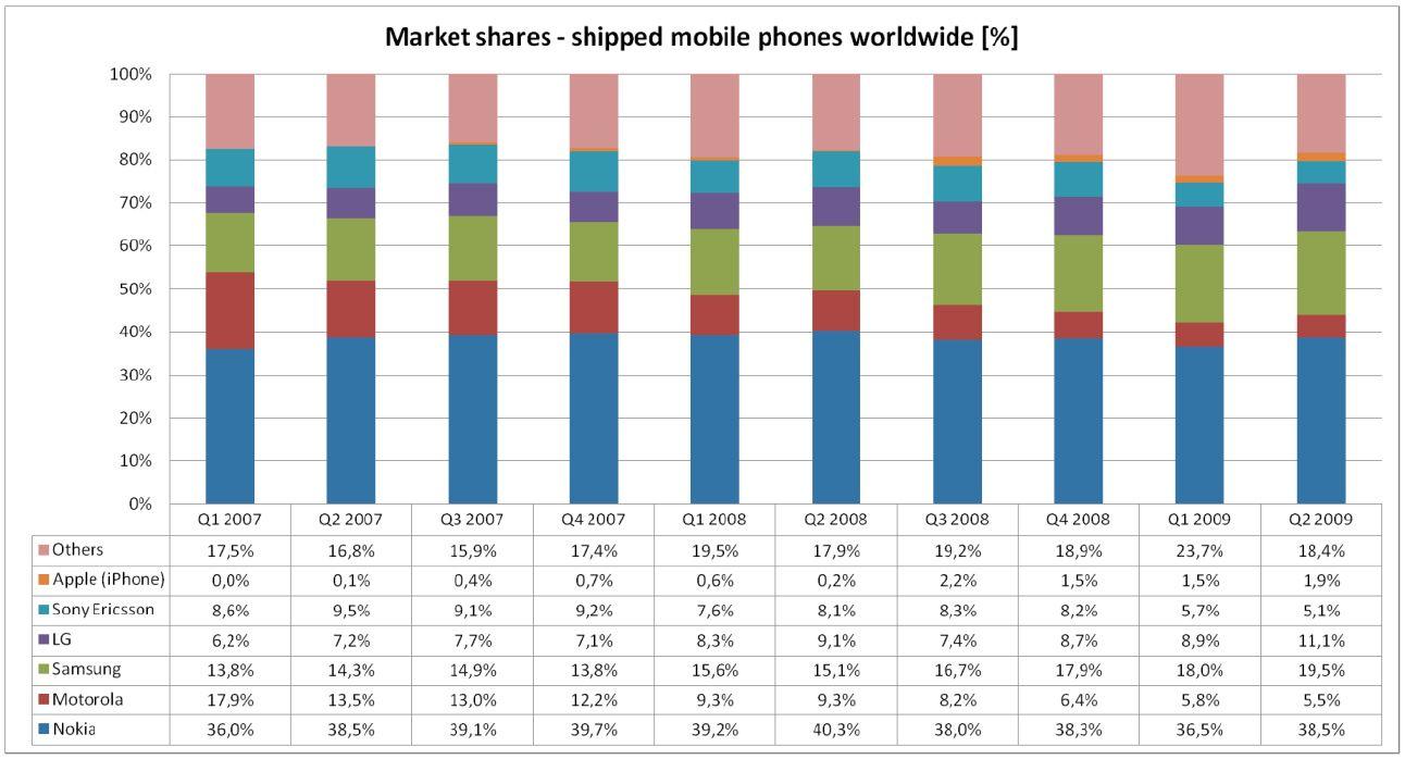 Iphones markedsandel er marker med oransje farge. Klikk for større bilde. (Graf: Strand Consult)