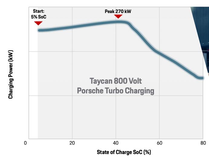 En typisk ladekurve for Taycan under gode forhold og ved 800 volt. Selv ved 80 prosent skal det altså være mulig med rundt 150 kW effekt.