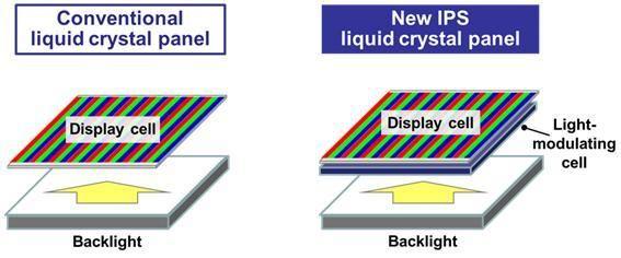 Løsningen benytter lysregulerende LCD-celler som befinner seg mellom pikslene og baklyset.