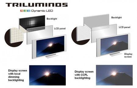 Slik forklarer Sony forskjellen på en triluminos-skjerm og en vanlig led-belyst LCD-skjerm.Foto: Sony