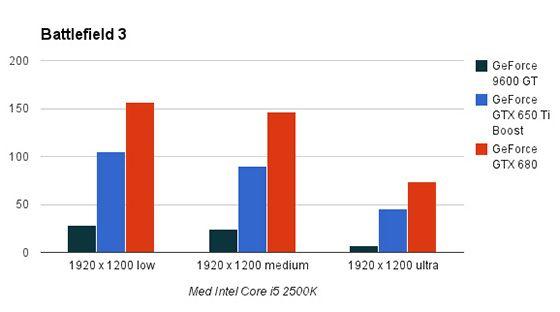 1920 x 1200 piksler med Intel Core i5 2500K.