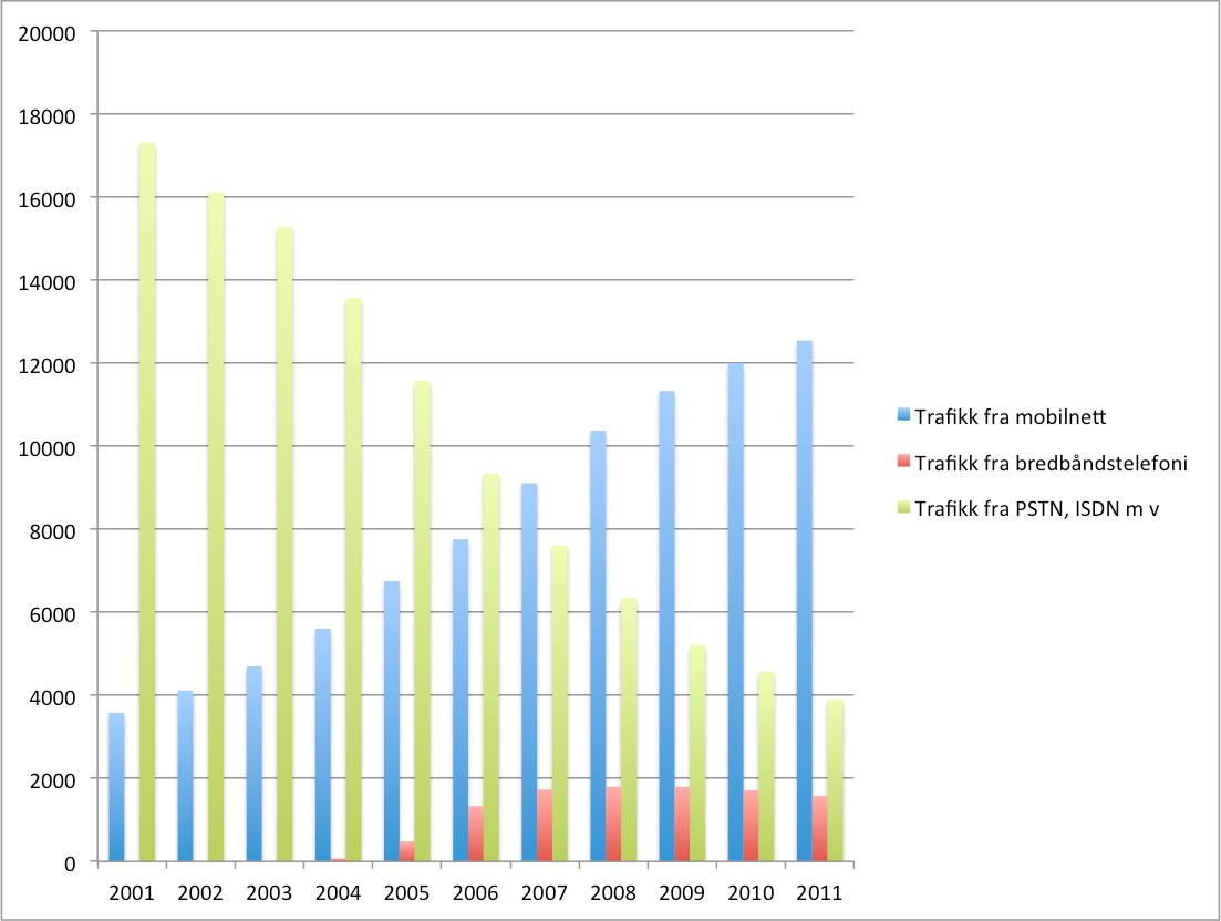 Trafikk fra fastnett og mobilnett (millioner minutter).Foto: Post- og teletilsynet