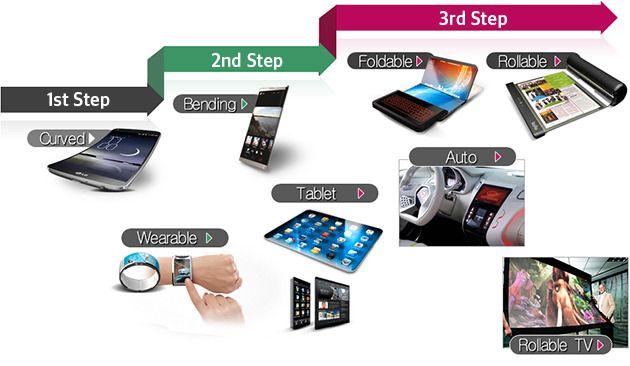 Slik presenterer LG fremtiden for mobilskjermene.Foto: LG