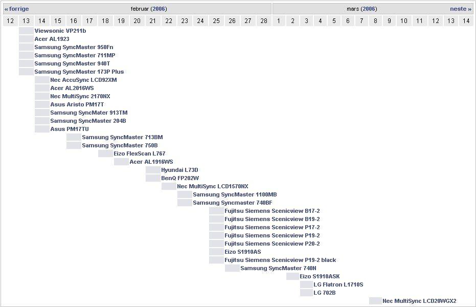 Tidslinjen viser skjermene som er lagt inn i prisguiden den siste måneden
