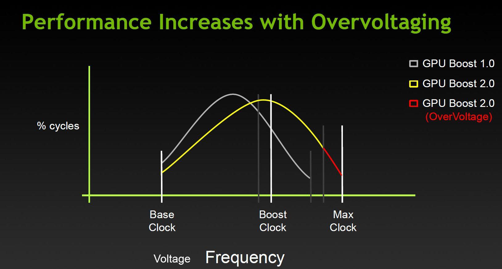 Nvidia mener ytelsen øker betraktelig, selv på automatisk innstilling.Foto: Nvidia