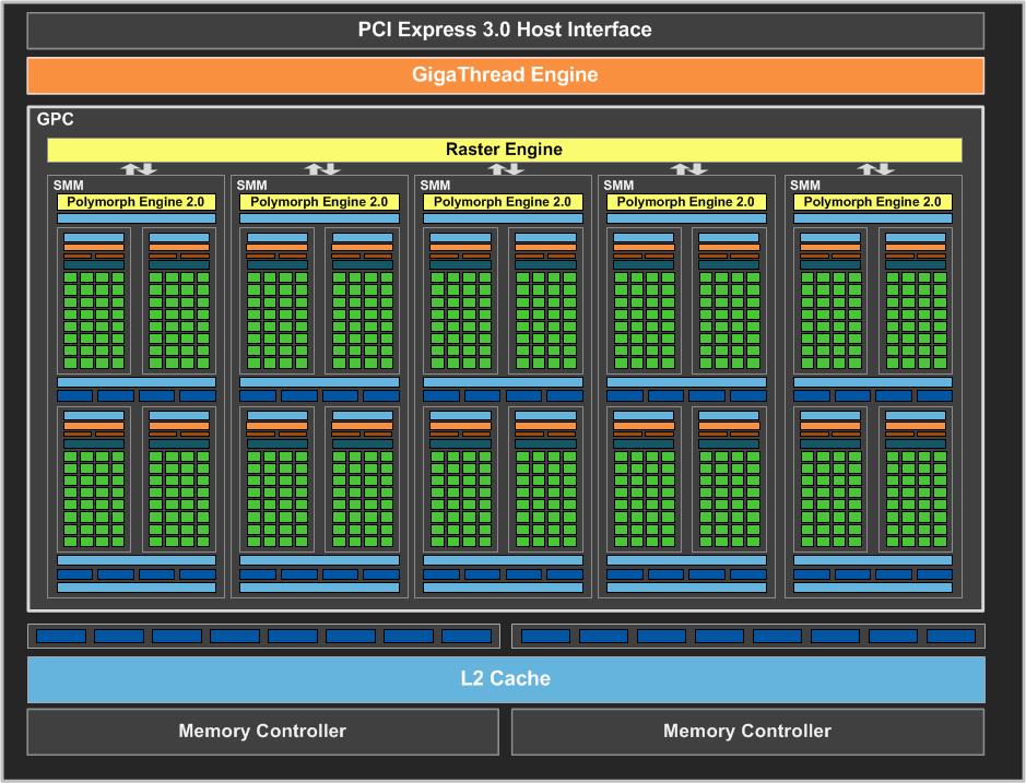 Blokkdiagram over arkitekturen i GeForce GTX 750 Ti.